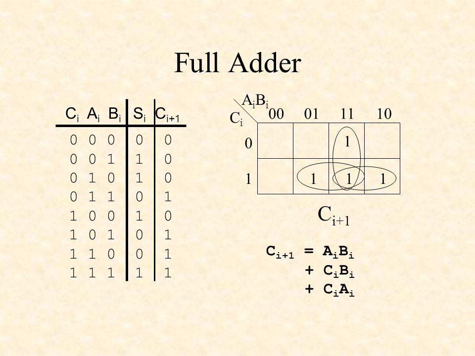 Full Adder 0 0 0 0 0 0 0 1 1 0 0 1 0 1 0 0 1 1 0 1 1 0 0 1 0 1 0 1 0 1 1 1 0 0 1 1 1 1 1 1 C i A i B i S i C i+1 CiCi AiBiAiBi 00011110 0 1 1 111 C i+