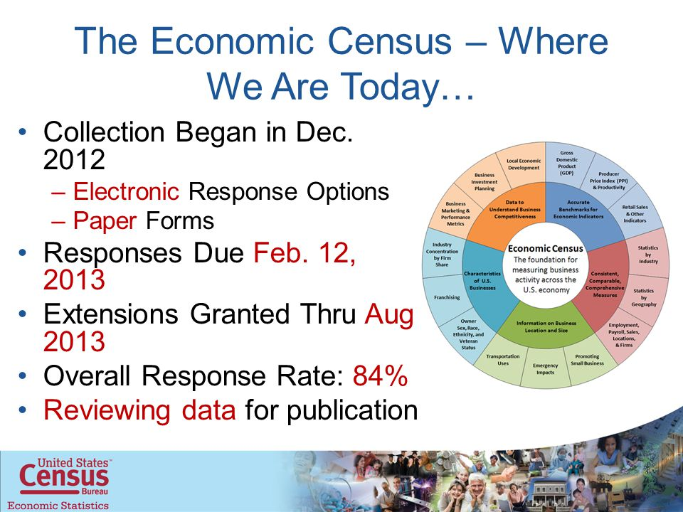 The Economic Census – Where We Are Today… Collection Began in Dec.