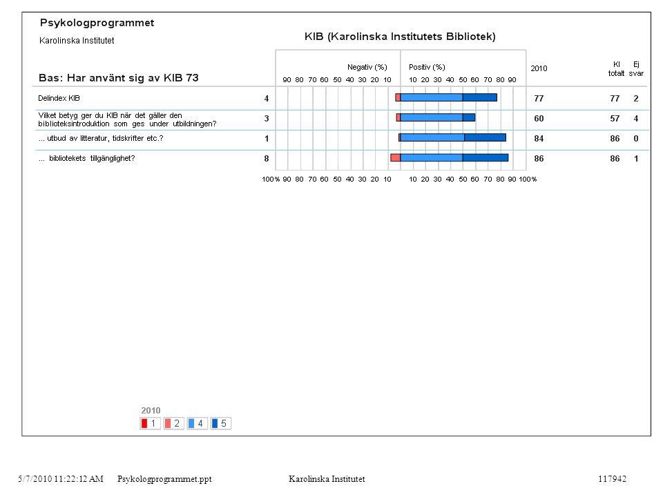 5/7/2010 11:22:12 AMPsykologprogrammet.pptKarolinska Institutet117942