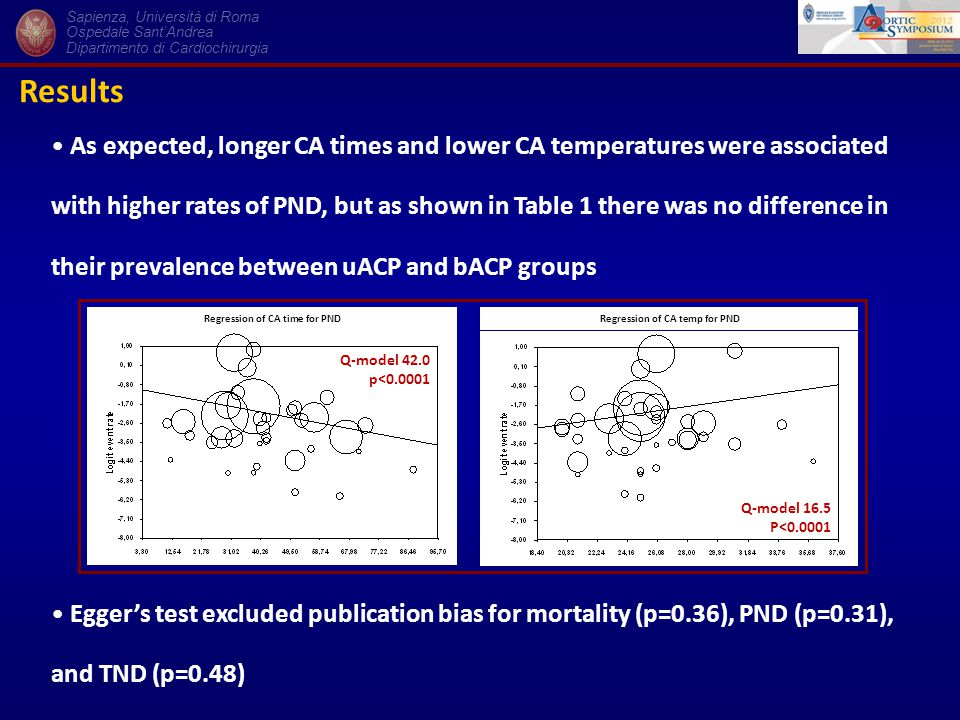 Regression of CA temp for PND Results As expected, longer CA times and lower CA temperatures were associated with higher rates of PND, but as shown in Table 1 there was no difference in their prevalence between uACP and bACP groups Egger's test excluded publication bias for mortality (p=0.36), PND (p=0.31), and TND (p=0.48) Regression of CA time for PND Sapienza, Università di Roma Ospedale Sant'Andrea Dipartimento di Cardiochirurgia Q-model 42.0 p<0.0001 Q-model 16.5 P<0.0001
