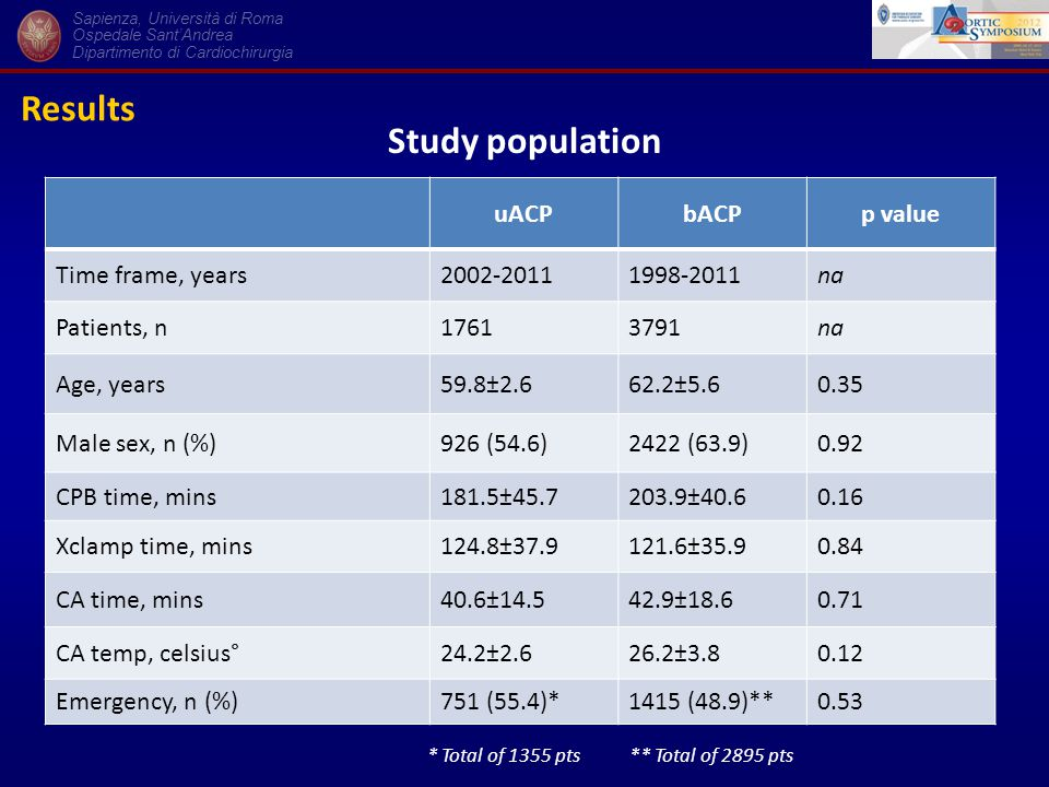 Results Sapienza, Università di Roma Ospedale Sant'Andrea Dipartimento di Cardiochirurgia uACPbACPp value Time frame, years2002-20111998-2011na Patients, n17613791na Age, years59.8±2.662.2±5.60.35 Male sex, n (%)926 (54.6)2422 (63.9)0.92 CPB time, mins181.5±45.7203.9±40.60.16 Xclamp time, mins124.8±37.9121.6±35.90.84 CA time, mins40.6±14.542.9±18.60.71 CA temp, celsius°24.2±2.626.2±3.80.12 Emergency, n (%)751 (55.4)*1415 (48.9)**0.53 * Total of 1355 pts ** Total of 2895 pts Study population