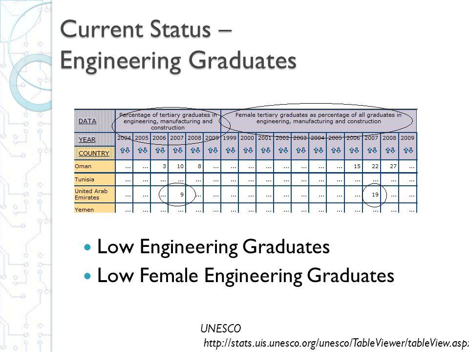 Current Status – Engineering Graduates UNESCO http://stats.uis.unesco.org/unesco/TableViewer/tableView.aspx Low Engineering Graduates Low Female Engineering Graduates