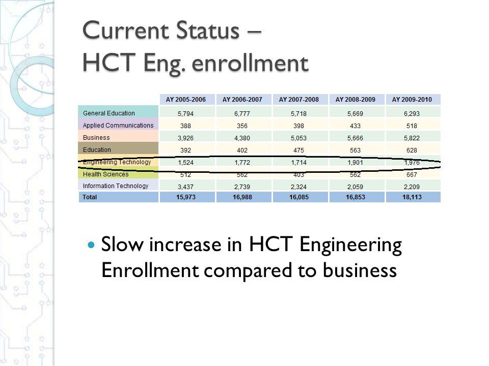 Current Status – Female Graduates HCT Engineering Female Graduates
