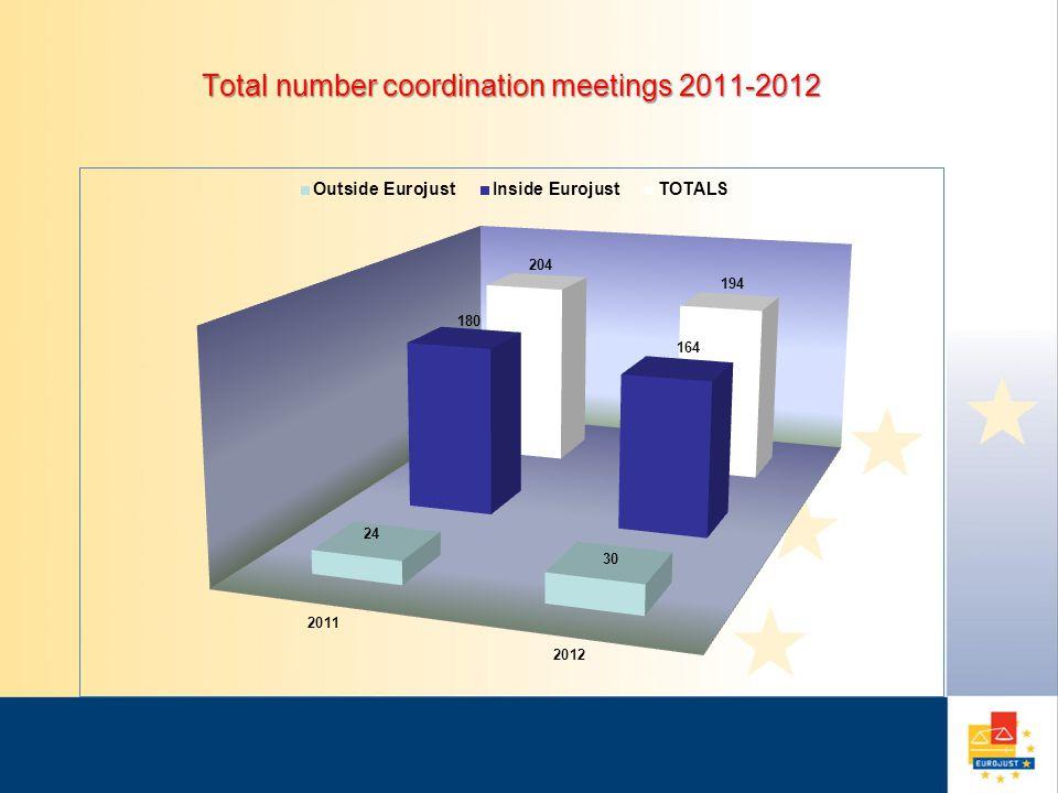 Total number coordination meetings 2011-2012