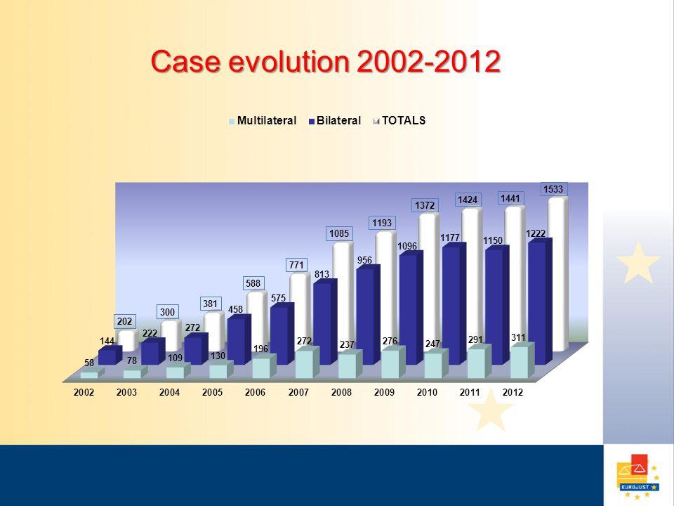 Case evolution 2002-2012