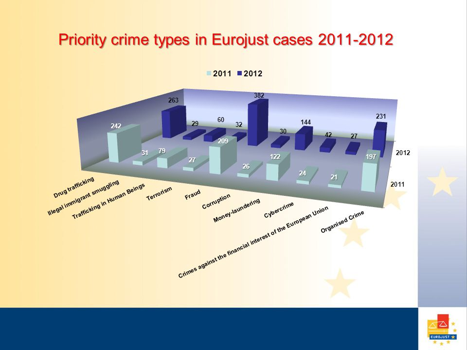 Eurojust Cases - Requesting Countries 2011-2012