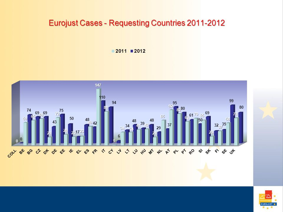 Eurojust Cases - Requested Countries 2011-2012