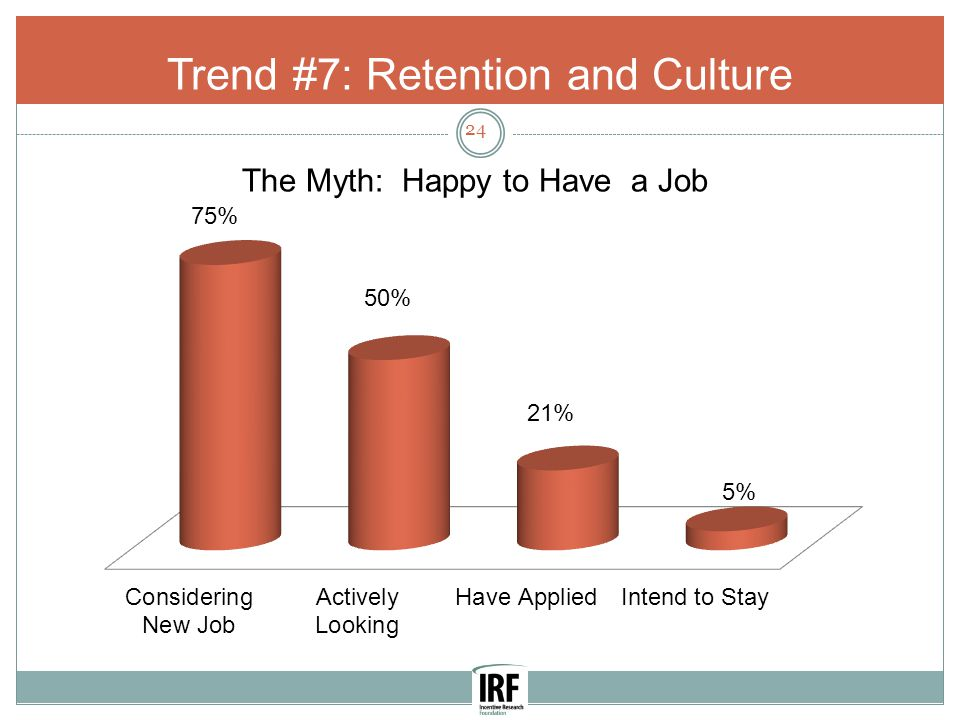 Trend #7: Retention and Culture 24 The Myth: Happy to Have a Job