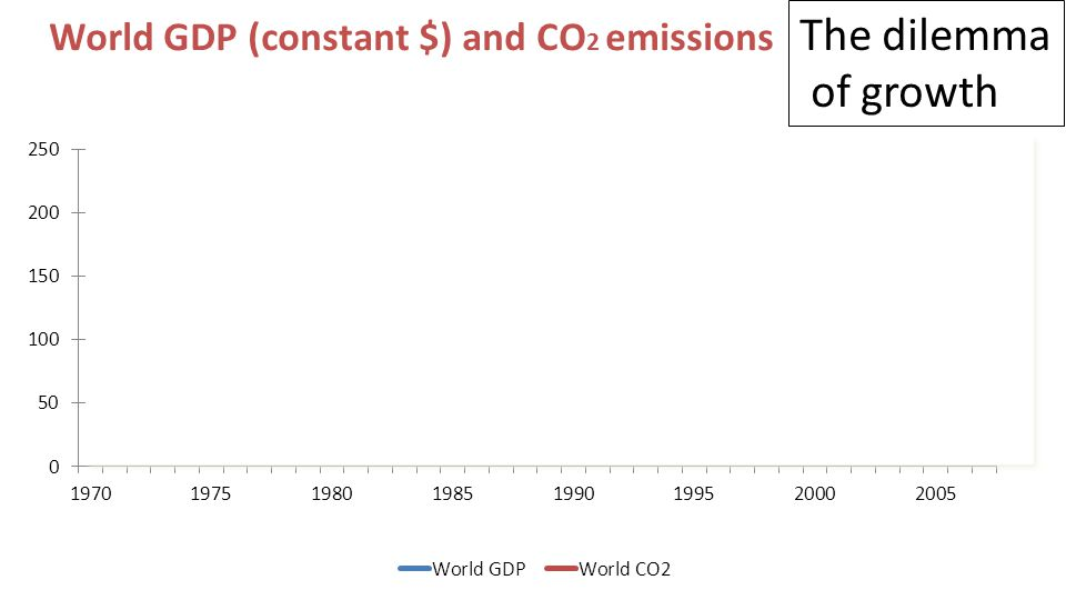 The dilemma of growth World GDP (constant $) and CO 2 emissions