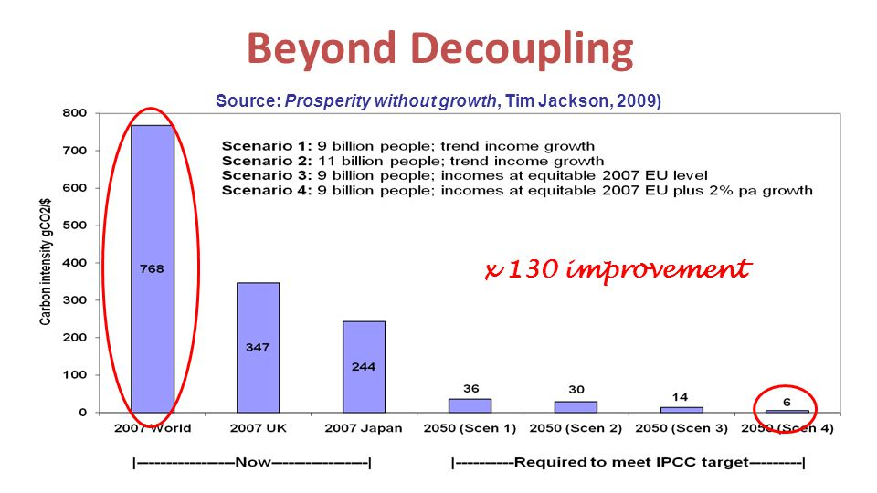 Beyond Decoupling Source: Prosperity without growth, Tim Jackson, 2009) x 130 improvement