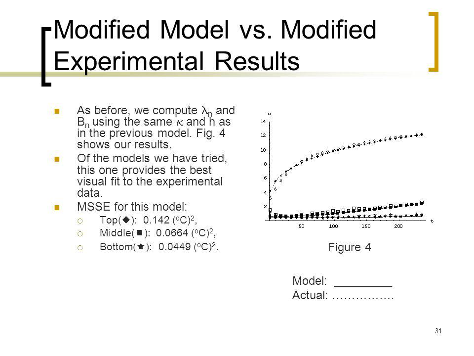 31 Modified Model vs. Modified Experimental Results As before, we compute n and B n using the same  and h as in the previous model. Fig. 4 shows our