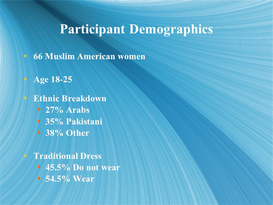 Participant Demographics  66 Muslim American women  Age 18-25  Ethnic Breakdown  27% Arabs  35% Pakistani  38% Other  Traditional Dress  45.5% Do not wear  54.5% Wear  66 Muslim American women  Age 18-25  Ethnic Breakdown  27% Arabs  35% Pakistani  38% Other  Traditional Dress  45.5% Do not wear  54.5% Wear