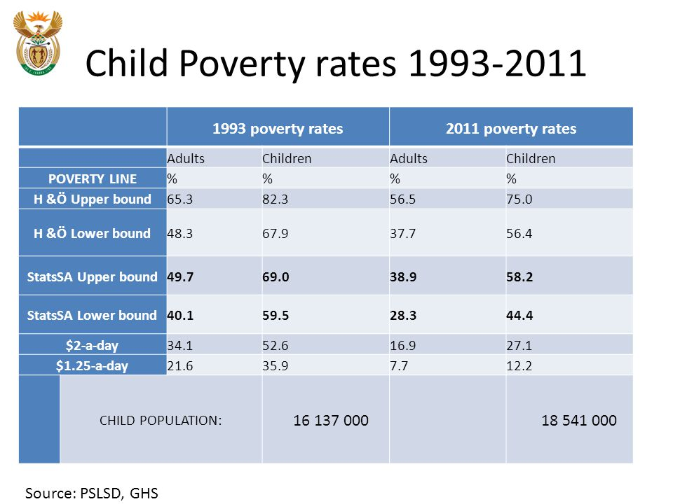 Child Poverty rates 1993-2011 1993 poverty rates2011 poverty rates AdultsChildrenAdultsChildren POVERTY LINE%% H &Ö Upper bound65.382.356.575.0 H &Ö Lower bound48.367.937.756.4 StatsSA Upper bound49.769.038.958.2 StatsSA Lower bound40.159.528.344.4 $2-a-day34.152.616.927.1 $1.25-a-day21.635.97.712.2 CHILD POPULATION: 16 137 000 18 541 000 Source: PSLSD, GHS