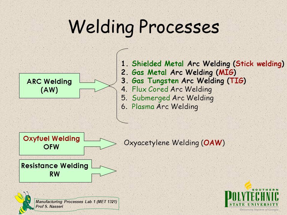 Manufacturing Processes Lab 1 (MET 1321) Prof S. Nasseri Welding Processes ARC Welding (AW) 1.Shielded Metal Arc Welding (Stick welding) 2.Gas Metal A