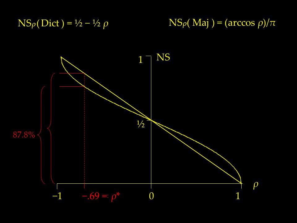 NS ρ ( Dict ) = ½ − ½ ρ ½ NS 1 10 ρ −1 NS ρ ( Maj ) = (arccos ρ)/π −.69 = : ρ* 87.8%