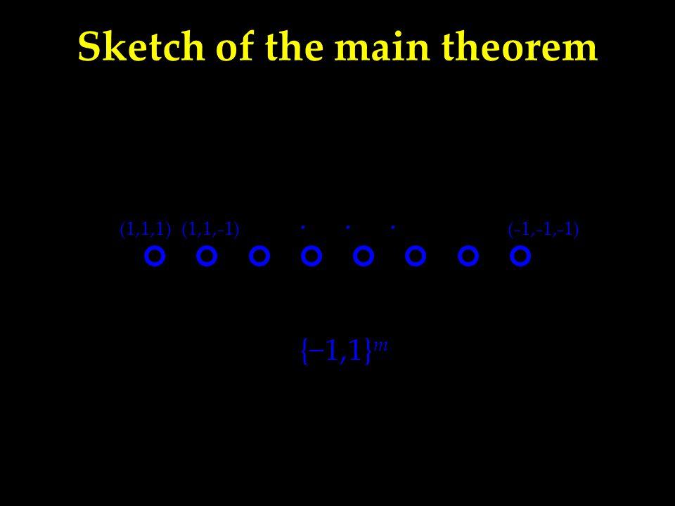 {−1,1} m (1,1,1)(1,1, − 1)( − 1, − 1, − 1) · · ·