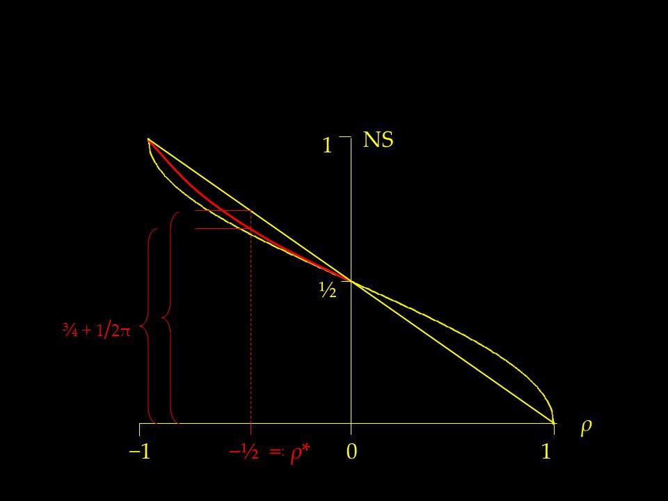 ½ NS 1 10 ρ −1 −½ = : ρ* ¾ + 1 / 2π