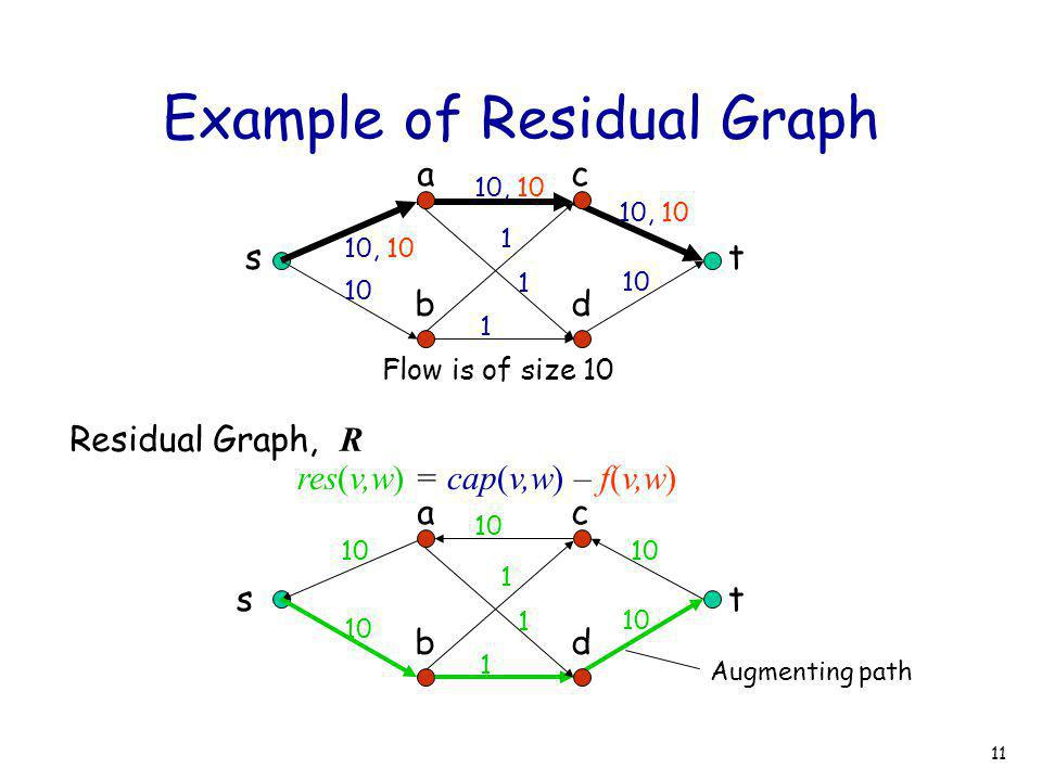 11 Example of Residual Graph st ac bd 10, 10 10 10, 10 1 1 1 10 10, 10 Flow is of size 10 t ac bd 10 1 1 1 s res(v,w) = cap(v,w) – f(v,w) Residual Gra