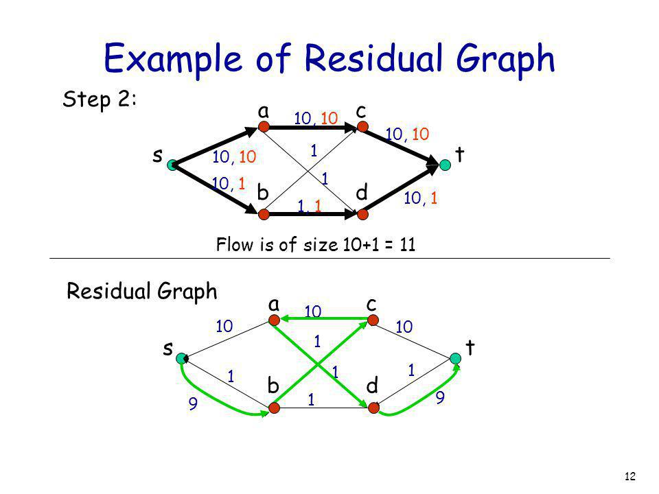 12 Example of Residual Graph st ac bd 10, 10 10, 1 10, 10 1 1 1, 1 10, 1 10, 10 Step 2: Flow is of size 10+1 = 11 st ac bd 10 1 1 1 1 1 Residual Graph