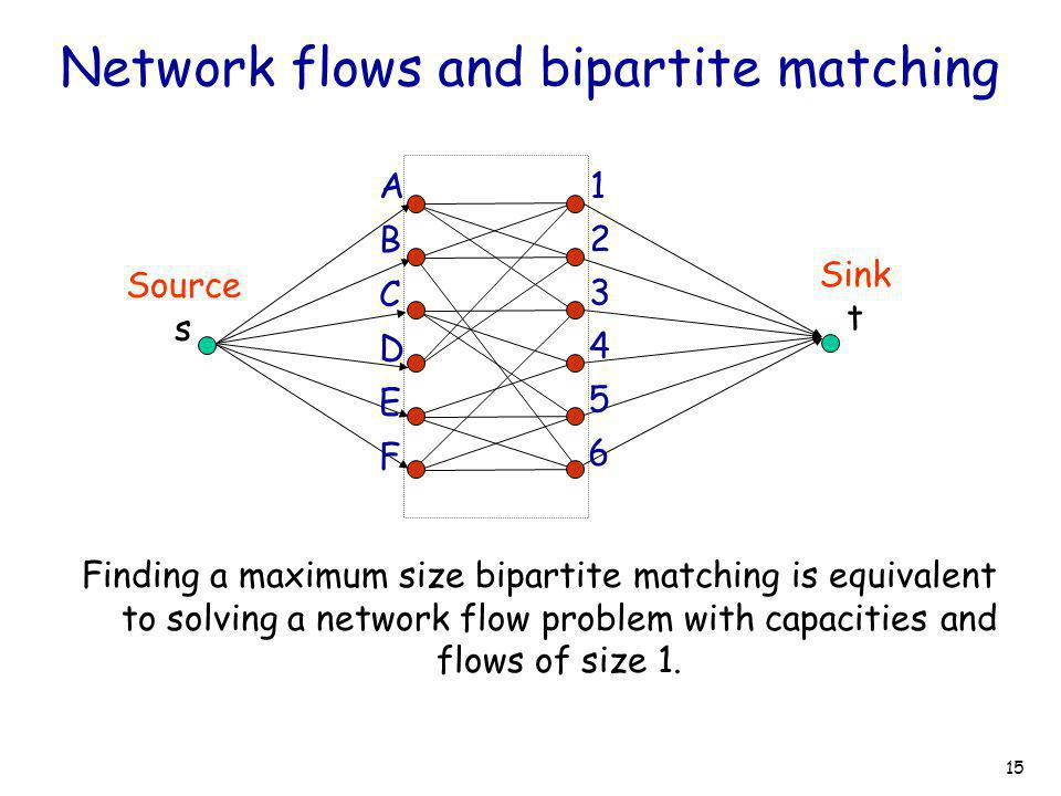 15 Network flows and bipartite matching Finding a maximum size bipartite matching is equivalent to solving a network flow problem with capacities and