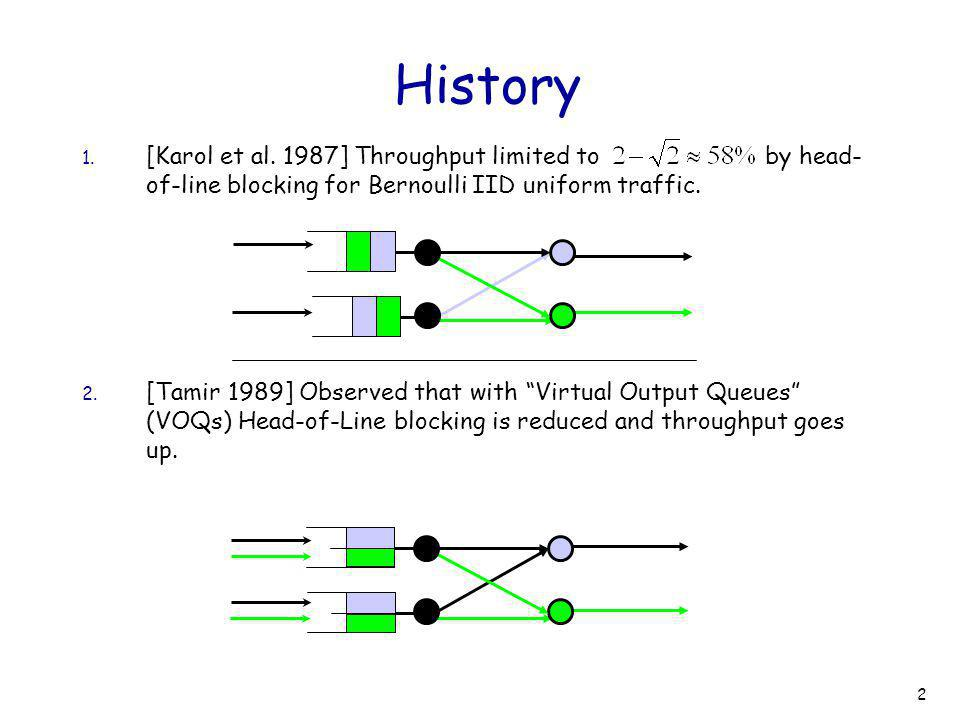 2 History 1. [Karol et al. 1987] Throughput limited to by head- of-line blocking for Bernoulli IID uniform traffic. 2. [Tamir 1989] Observed that with