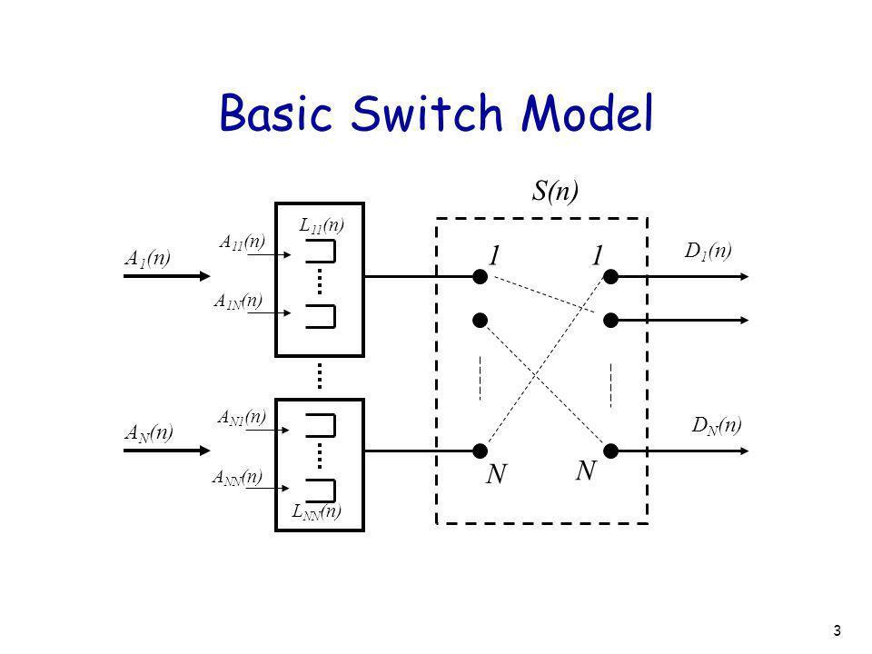 3 Basic Switch Model A 1 (n) S(n) N N L NN (n) A 1N (n) A 11 (n) L 11 (n) 11 A N (n) A NN (n) A N1 (n) D 1 (n) D N (n)