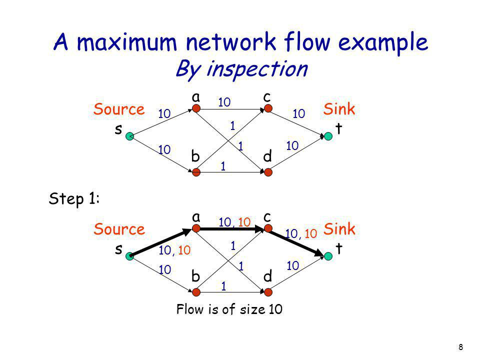 8 A maximum network flow example By inspection Source s Sink t ac bd 10 1 1 1 Step 1: Source s Sink t ac bd 10, 10 10 10, 10 1 1 1 10 10, 10 Flow is o
