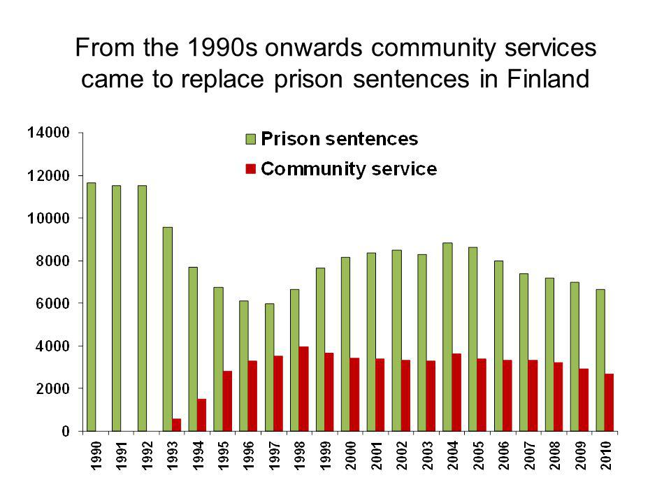 From the 1990s onwards community services came to replace prison sentences in Finland