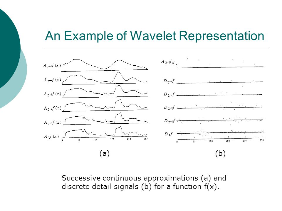 An Example of Wavelet Representation Successive continuous approximations (a) and discrete detail signals (b) for a function f(x).