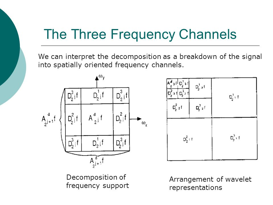 The Three Frequency Channels We can interpret the decomposition as a breakdown of the signal into spatially oriented frequency channels. Decomposition