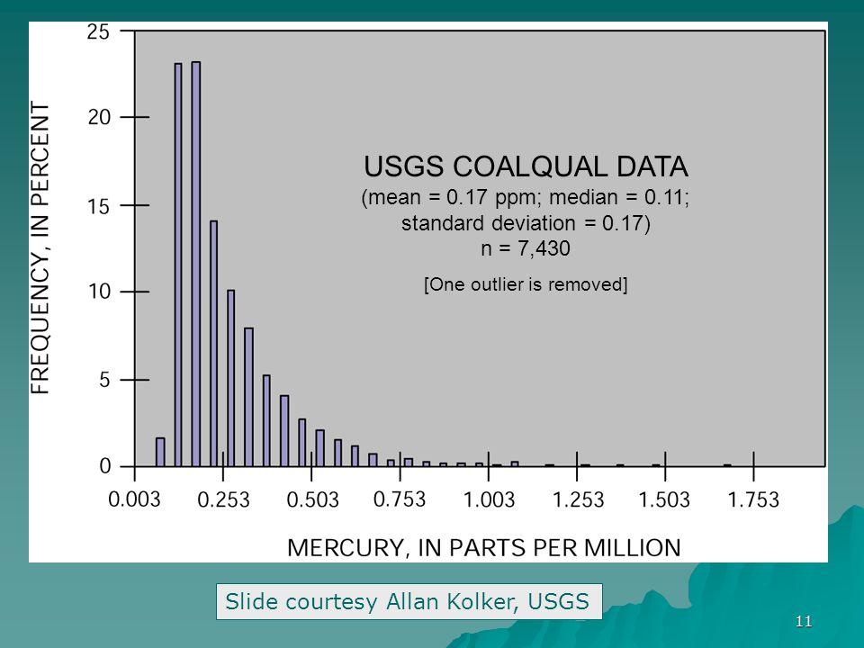 11 USGS COALQUAL DATA (mean = 0.17 ppm; median = 0.11; standard deviation = 0.17) n = 7,430 [One outlier is removed] Slide courtesy Allan Kolker, USGS