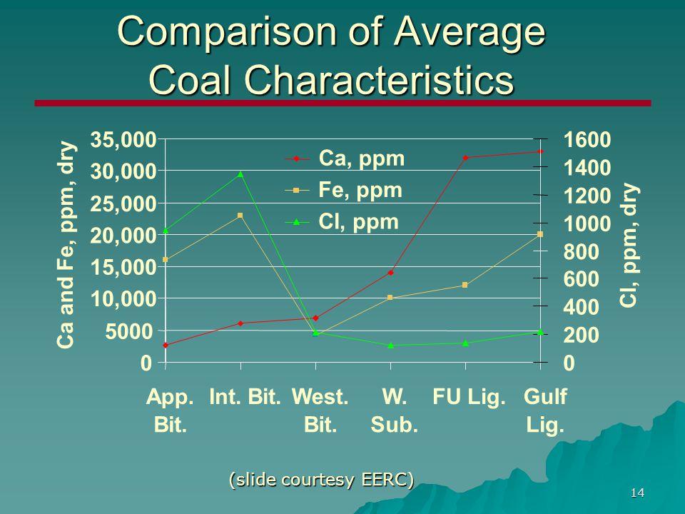 14 Comparison of Average Coal Characteristics (slide courtesy EERC)