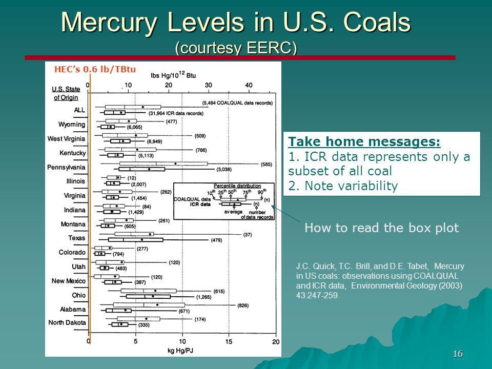 16 Mercury Levels in U.S. Coals (courtesy EERC) J.C.