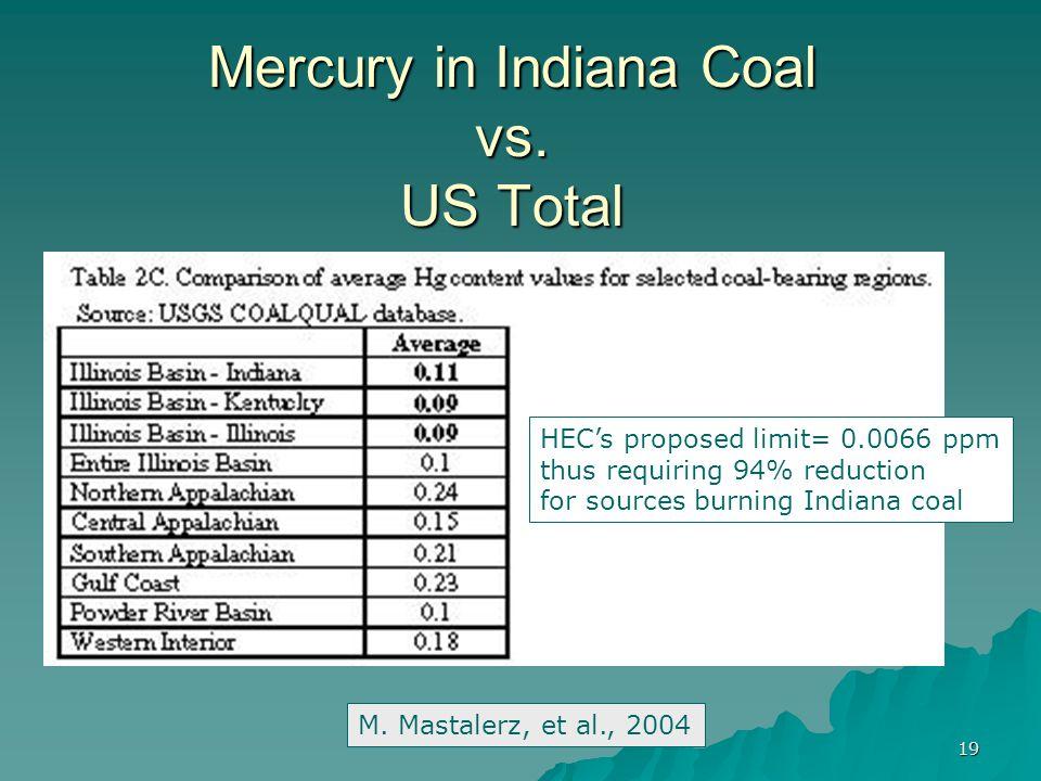 19 Mercury in Indiana Coal vs. US Total M.