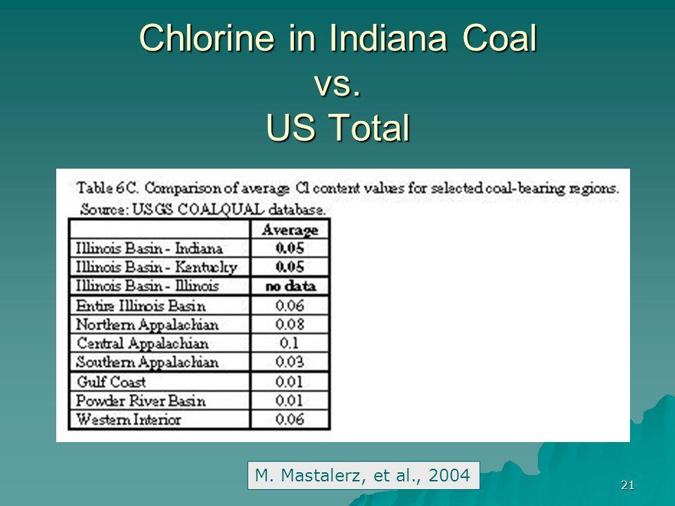 21 Chlorine in Indiana Coal vs. US Total M. Mastalerz, et al., 2004