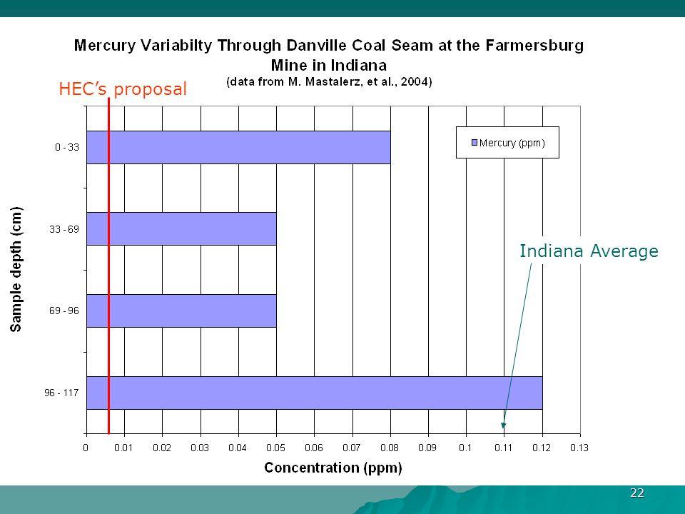22 HEC's proposal Indiana Average