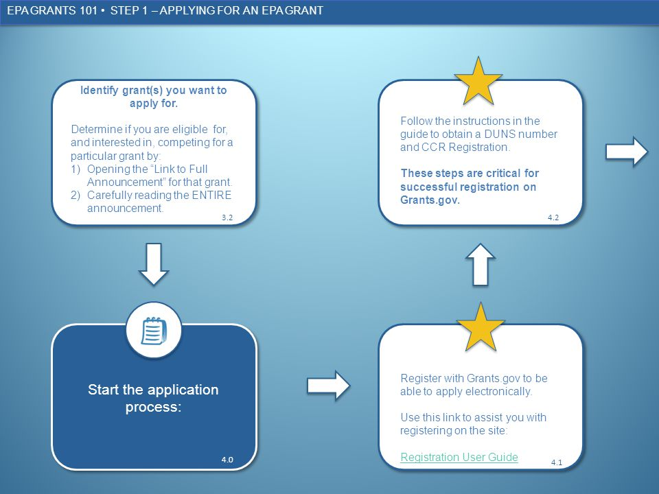 EPA GRANTS 101 STEP 1 – APPLYING FOR AN EPA GRANT Identify grant(s) you want to apply for.