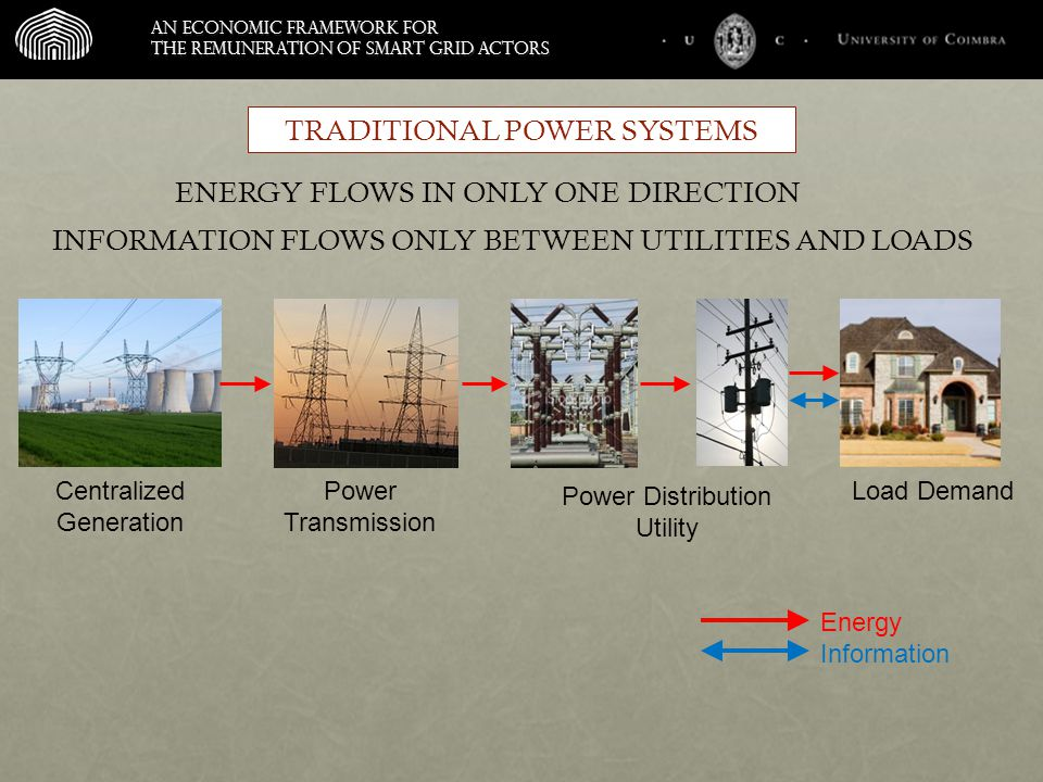 An economic framework for the remuneration of smart grid actors ENERGY FLOWS IN ONLY ONE DIRECTION Centralized Generation Power Transmission Power Distribution Utility Load Demand Energy Information INFORMATION FLOWS ONLY BETWEEN UTILITIES AND LOADS TRADITIONAL POWER SYSTEMS