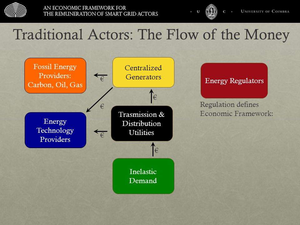An economic framework for the remuneration of smart grid actors Trasmission & Distribution Utilities Inelastic Demand Energy Regulators Energy Technology Providers Centralized Generators Traditional Actors: The Flow of the Money Fossil Energy Providers: Carbon, Oil, Gas € € € € Regulation defines Economic Framework: €