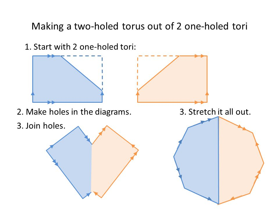 Making a two-holed torus out of 2 one-holed tori 1.