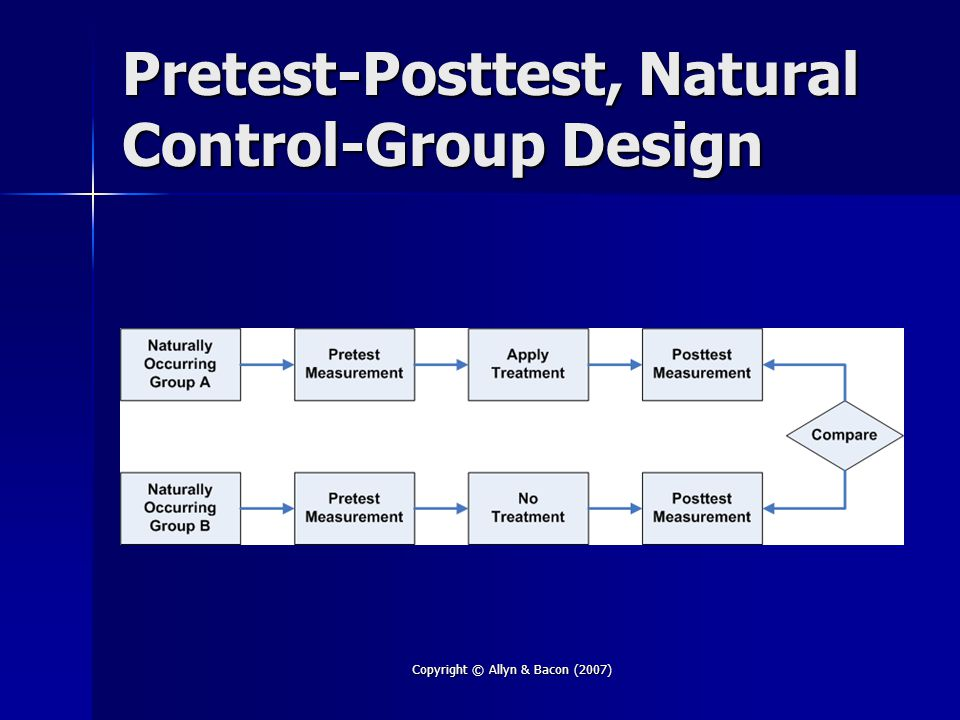 Copyright © Allyn & Bacon (2007) Pretest-Posttest, Natural Control-Group Design