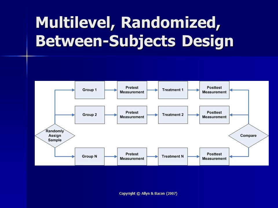 Copyright © Allyn & Bacon (2007) Multilevel, Randomized, Between-Subjects Design