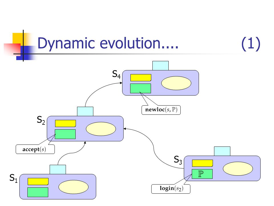 Dynamic evolution.... (1) S1S1 S2S2 S4S4 S3S3