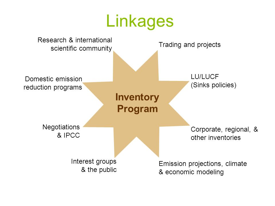 Inventory Program Trading and projects Research & international scientific community LU/LUCF (Sinks policies) Corporate, regional, & other inventories Emission projections, climate & economic modeling Domestic emission reduction programs Negotiations & IPCC Interest groups & the public Linkages
