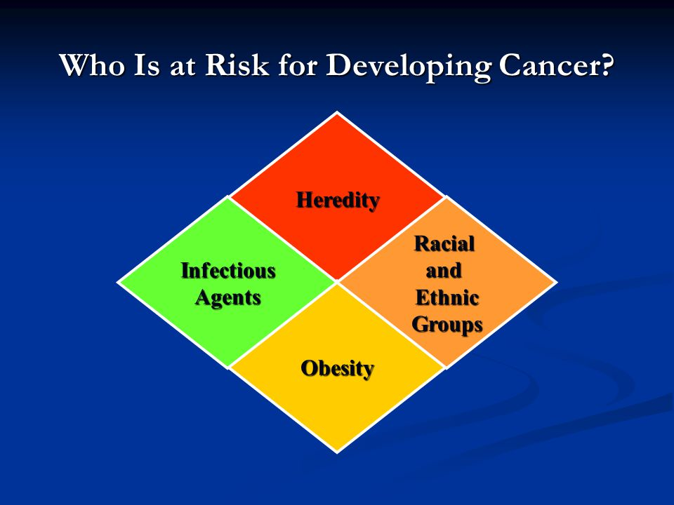 Who Is at Risk for Developing Cancer? Heredity Obesity RacialandEthnicGroupsInfectiousAgents