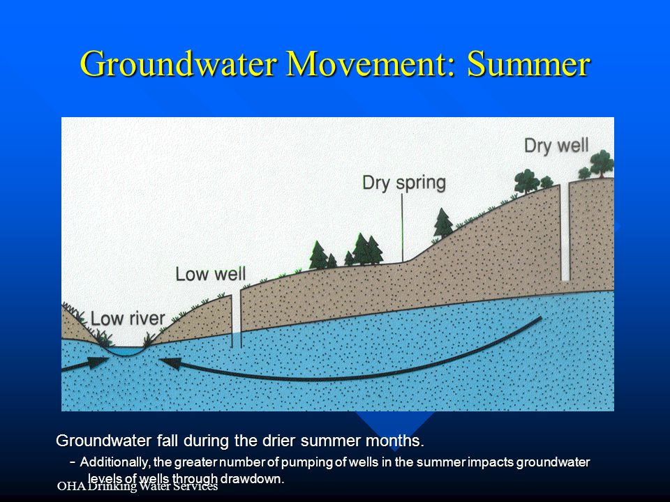 OHA Drinking Water Services Groundwater Movement: Summer Groundwater fall during the drier summer months. - Additionally, the greater number of pumpin