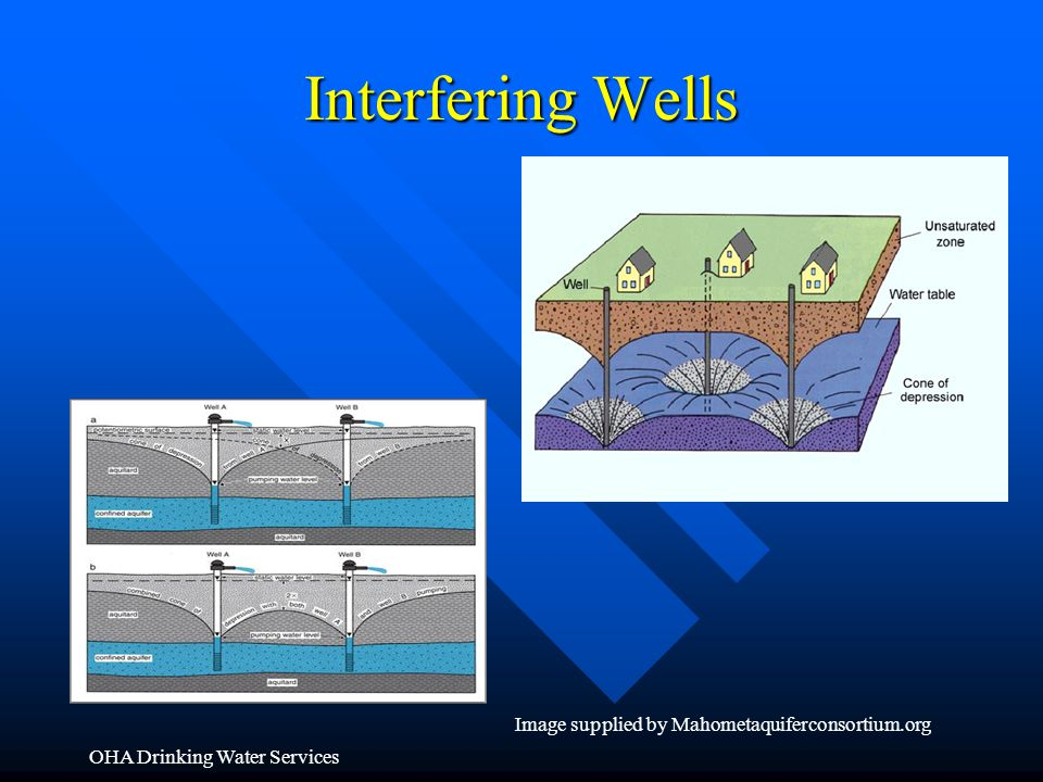 Interfering Wells OHA Drinking Water Services Image supplied by Mahometaquiferconsortium.org