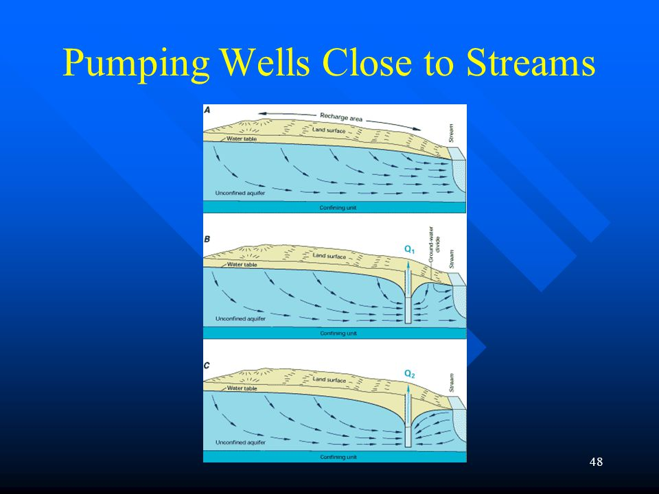 48 Pumping Wells Close to Streams