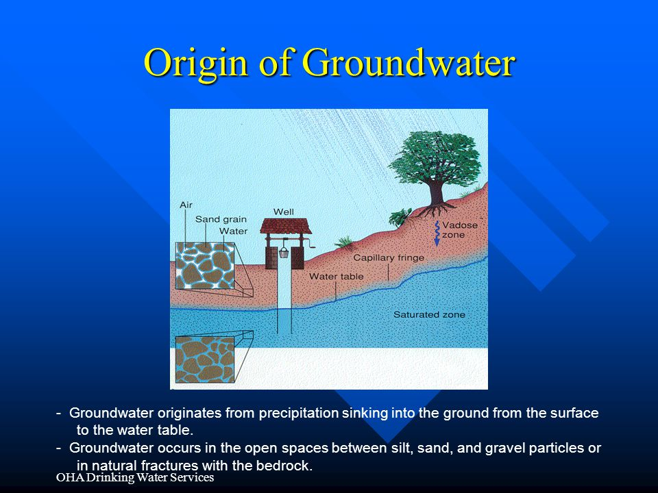 OHA Drinking Water Services Origin of Groundwater - Groundwater originates from precipitation sinking into the ground from the surface to the water ta