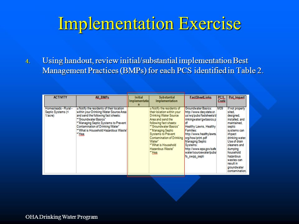 Implementation Exercise 4. Using handout, review initial/substantial implementation Best Management Practices (BMPs) for each PCS identified in Table
